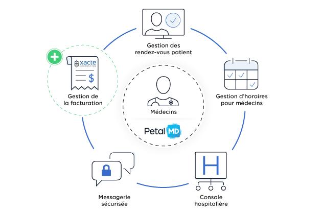 Solutions PetalMD et Xacte - Gestion rendez-vous patient - Gestion d'horaires pour médecins - Console hospitalière - Messagerie sécurisée - Gestion de la facuration