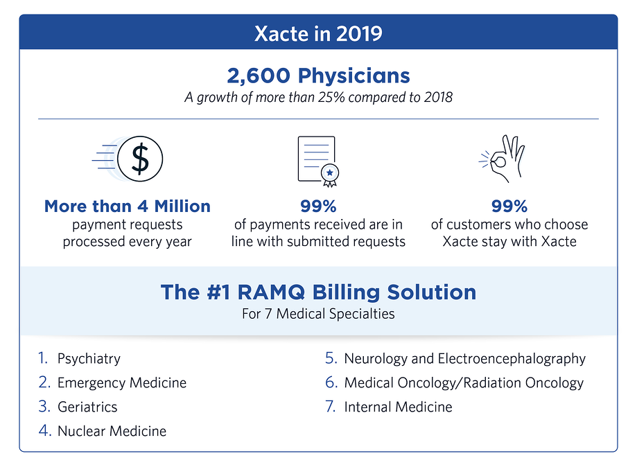 RAMQ Billing Solution Medical Specialties