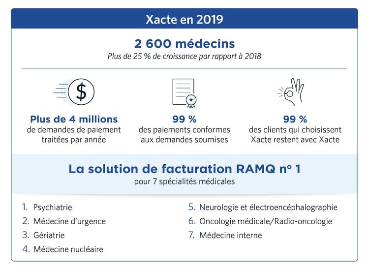 Xacte solution facturation médicale croissance 2019