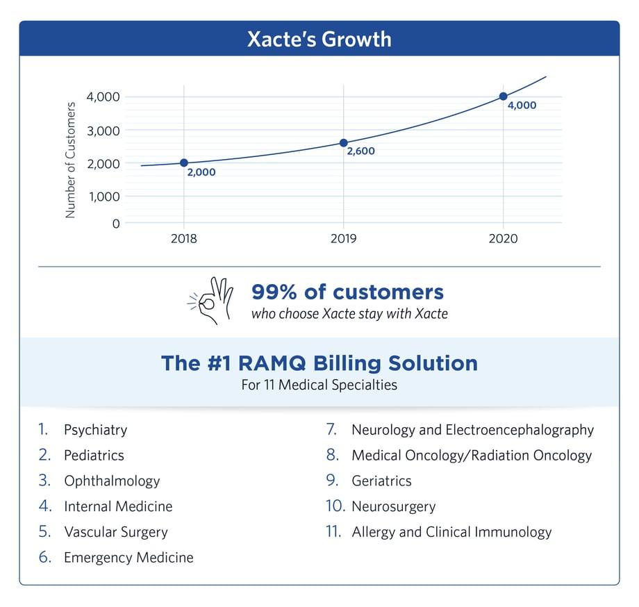 #1 Billing Solution Medical Specialties