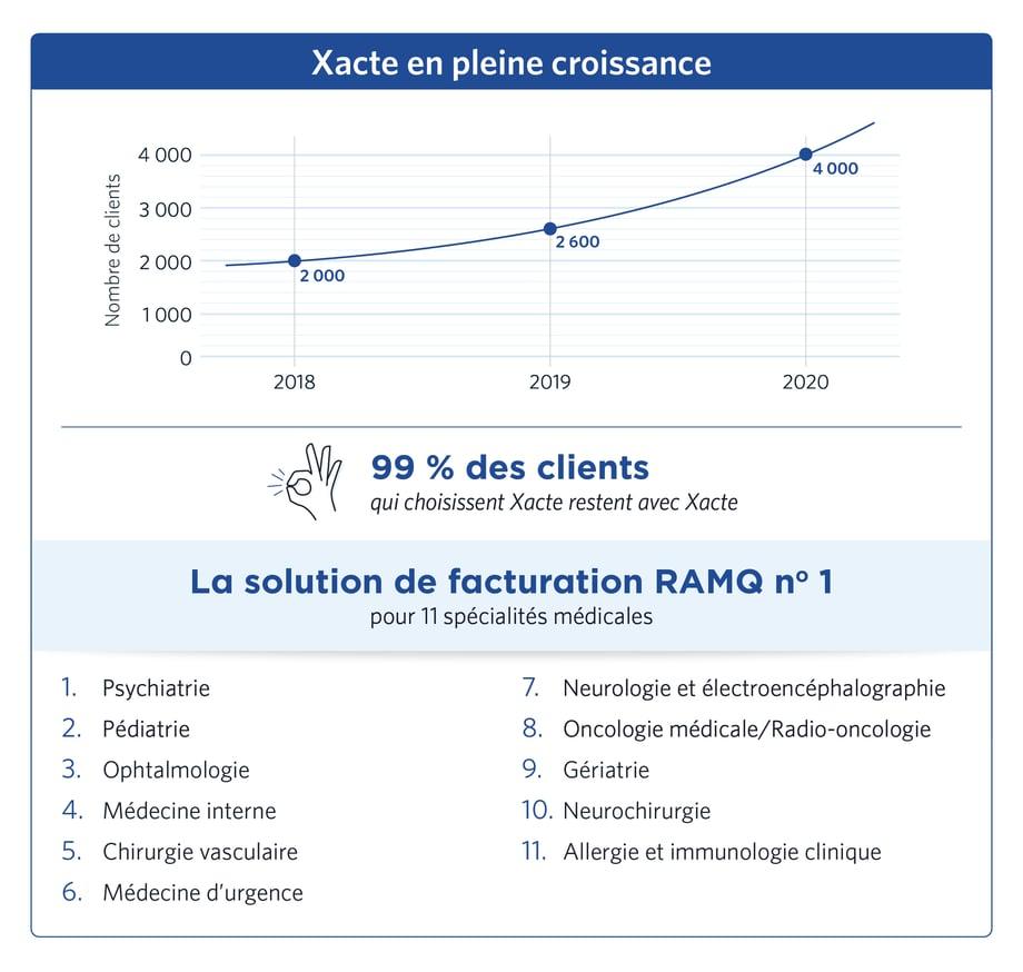 Xacte facturation RAMQ spécialités médicales