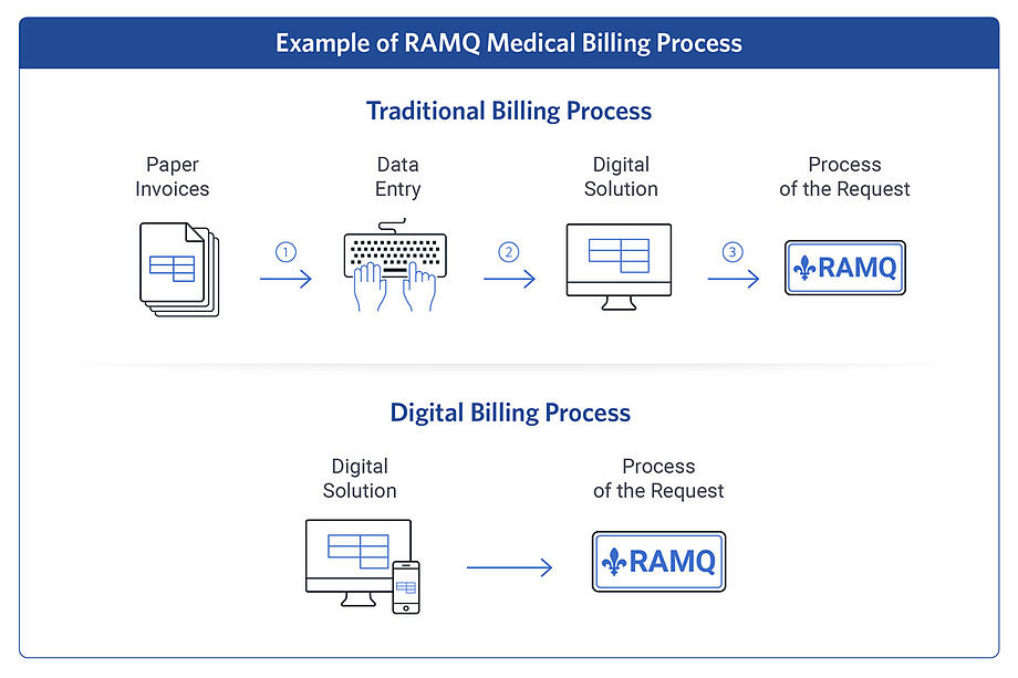 Traditional vs. Digital Medical Billing Process