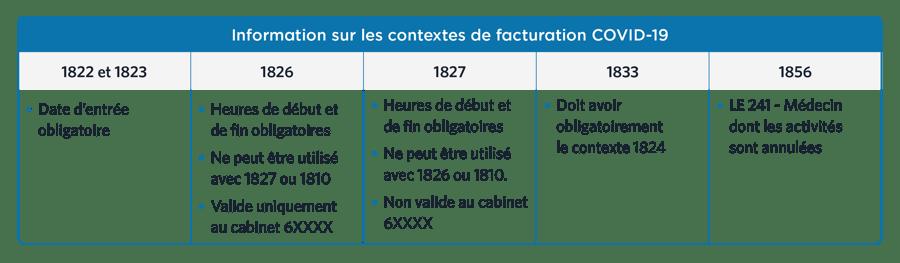 covid19-tableau contextes-202012